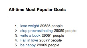 43 Things Most Popular Goals top 5 1. Lose weight 2. Stop procrastinating 3. Write a book 4. Fall in love 5. Be happy