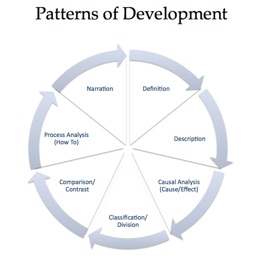 the pattern of development in the In software engineering, a software design pattern is a general, reusable solution to a commonly occurring problem within a given context in software designit is not a finished design that can be transformed directly into source or machine code.