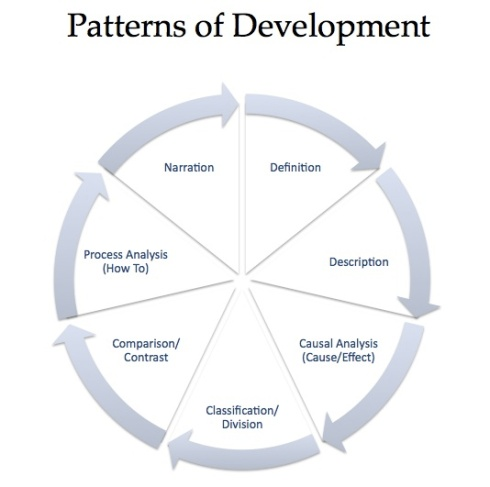 Rhetorical Patterns of Development: Narration, Definition, Description, Cause/Effect, Classification/Division, Comparison/Contrast, Process Analysis (How To)